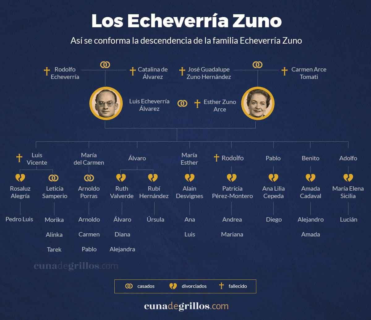 arbol genealogico de Luis Echeverria 4