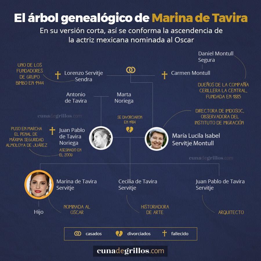 genealogico de Marina de Tavira 3