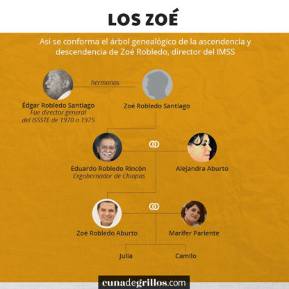 arbol genealogico de Zoe Robledo