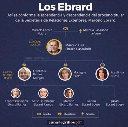 árbol genealógico de Marcelo Ebrard