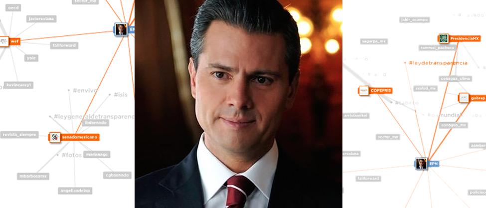 El Mention Map de Peña Nieto